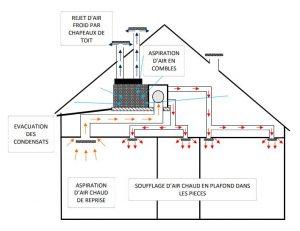 PAC réversible sans unité extérieur    Aéroclim'easy   Petite puissance pour maison neuve ou climatisation en rénovation